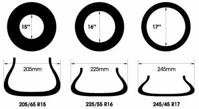 Комбиниране на гуми и джанти - чертеж