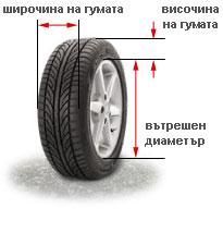 Гуми и джанти - параметри